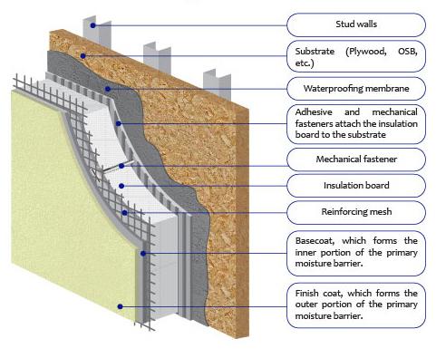 OHANA EXTERIOR INSULATION FINISHING SYSTEM (EIFS) Image